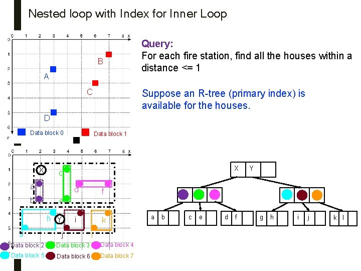 Nested loop with Index for Inner Loop B A C Query: For each fire