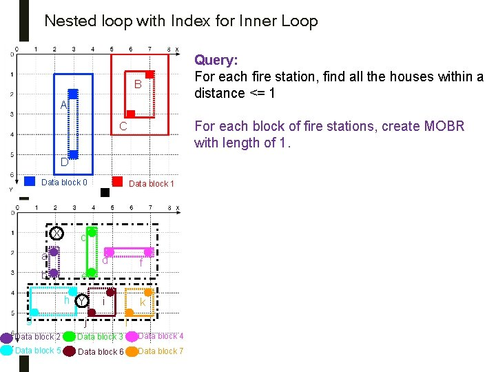 Nested loop with Index for Inner Loop B A For each block of fire