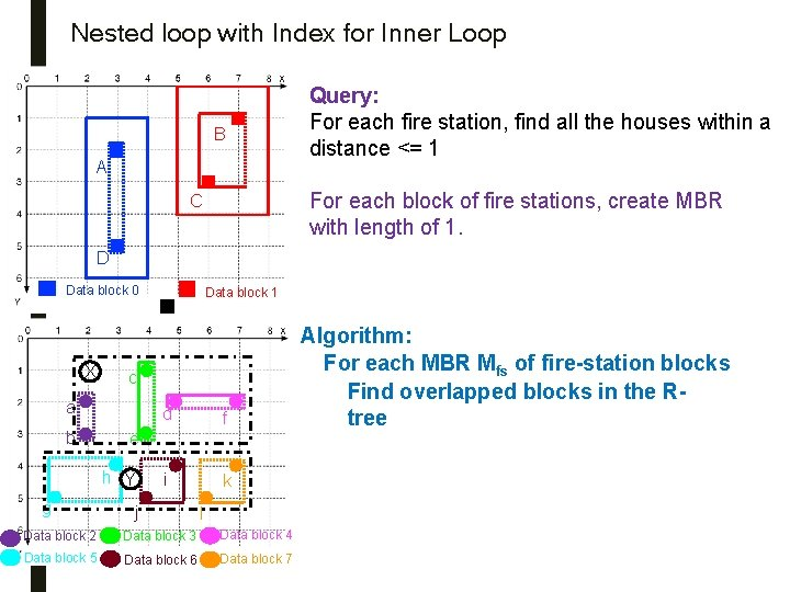 Nested loop with Index for Inner Loop B A Query: For each fire station,