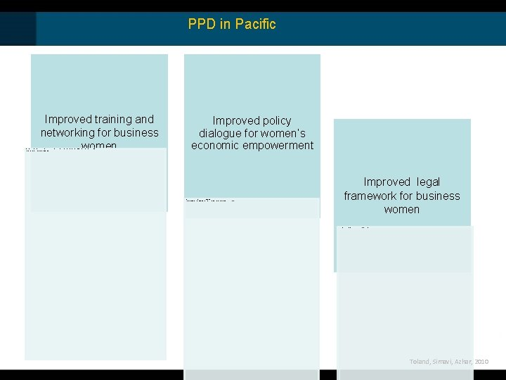 PPD in Pacific Improved training and networking for business women • Business Women's Forum