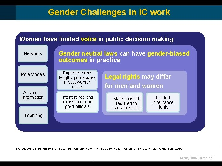Gender Challenges in IC work Women have limited voice in public decision making Networks