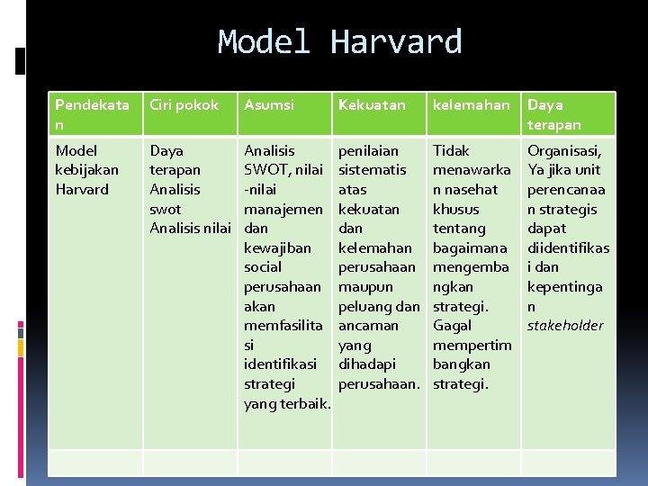 Model Harvard Pendekata n Ciri pokok Asumsi Kekuatan kelemahan Daya terapan Model kebijakan Harvard