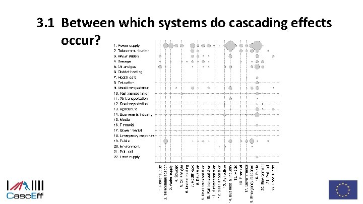 3. 1 Between which systems do cascading effects occur?