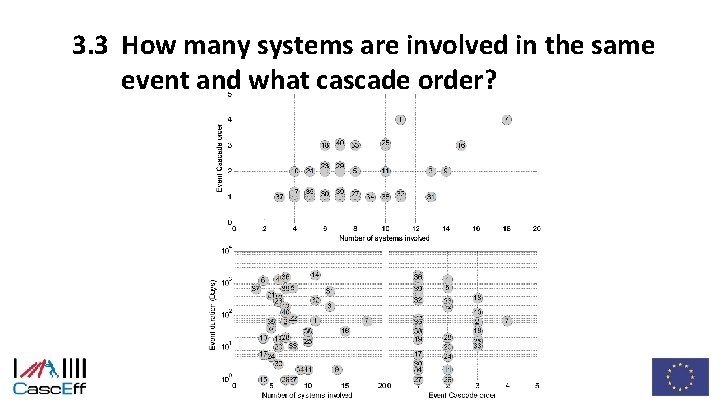 3. 3 How many systems are involved in the same event and what cascade