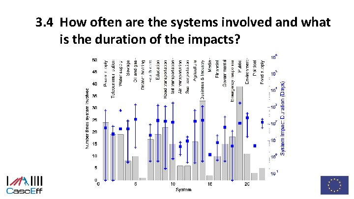 3. 4 How often are the systems involved and what is the duration of
