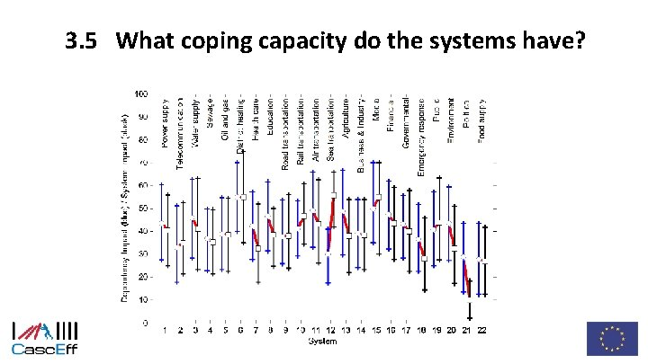 3. 5 What coping capacity do the systems have?