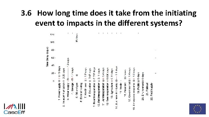 3. 6 How long time does it take from the initiating event to impacts
