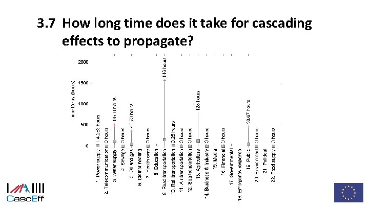3. 7 How long time does it take for cascading effects to propagate?