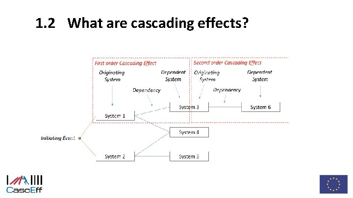 1. 2 What are cascading effects?