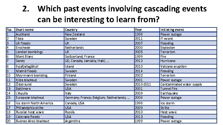 2. Which past events involving cascading events can be interesting to learn from? No.
