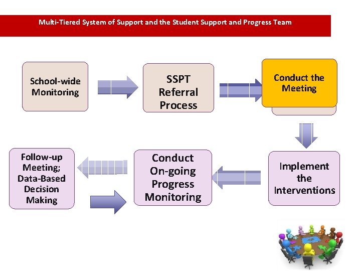 Multi-Tiered System of Support and the Student Support and Progress Team School-wide Monitoring Follow-up