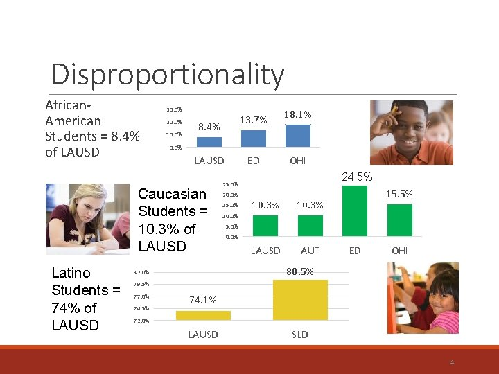 Disproportionality African. American Students = 8. 4% of LAUSD 30. 0% 20. 0% 10.