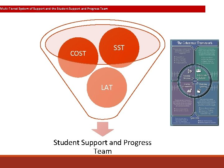 Multi-Tiered System of Support and the Student Support and Progress Team SST COST LAT