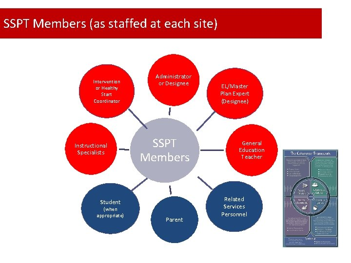 SSPT Members (as staffed at each site) Intervention or Healthy Start Coordinator Instructional Specialists