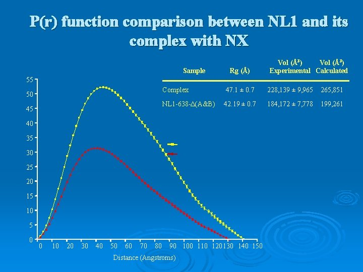 P(r) function comparison between NL 1 and its complex with NX Sample Rg (Å)