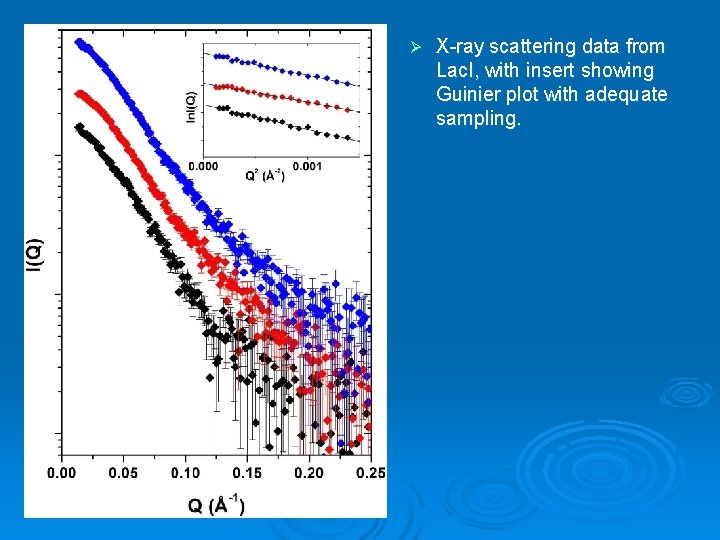 Ø X-ray scattering data from Lac. I, with insert showing Guinier plot with adequate