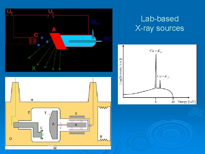 Lab-based X-ray sources