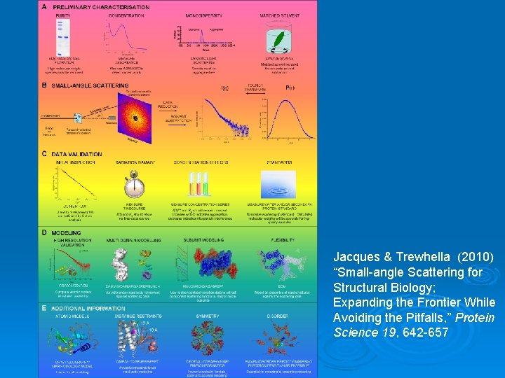 "Jacques & Trewhella (2010) ""Small-angle Scattering for Structural Biology; Expanding the Frontier While Avoiding"