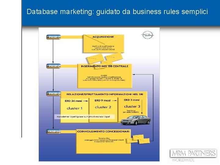 Database marketing: guidato da business rules semplici 10
