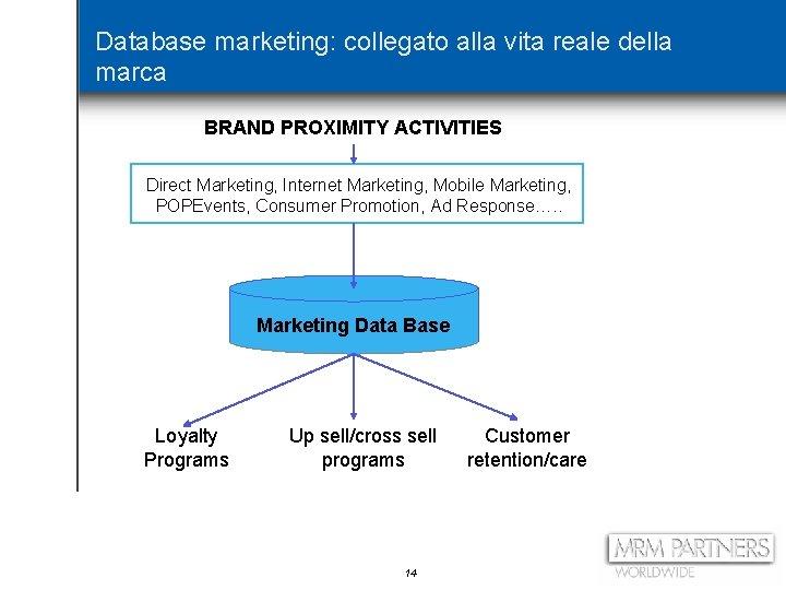 Database marketing: collegato alla vita reale della marca BRAND PROXIMITY ACTIVITIES Direct Marketing, Internet