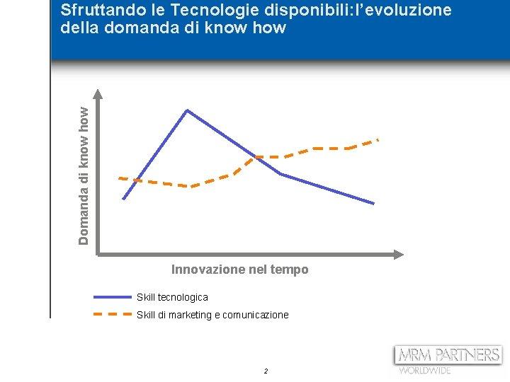 Domanda di know how Sfruttando le Tecnologie disponibili: l'evoluzione della domanda di know how