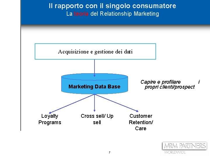 Il rapporto con il singolo consumatore La teoria del Relationship Marketing Acquisizione e gestione