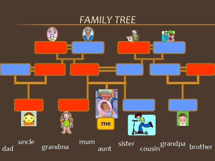 FAMILY TREE me dad uncle grandma mum aunt sister grandpa brother cousin