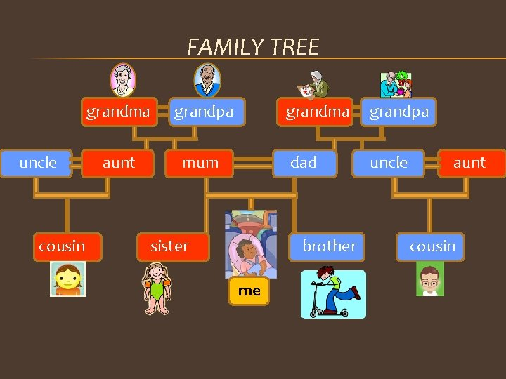 FAMILY TREE uncle cousin grandma grandpa aunt mum sister grandma grandpa dad uncle brother