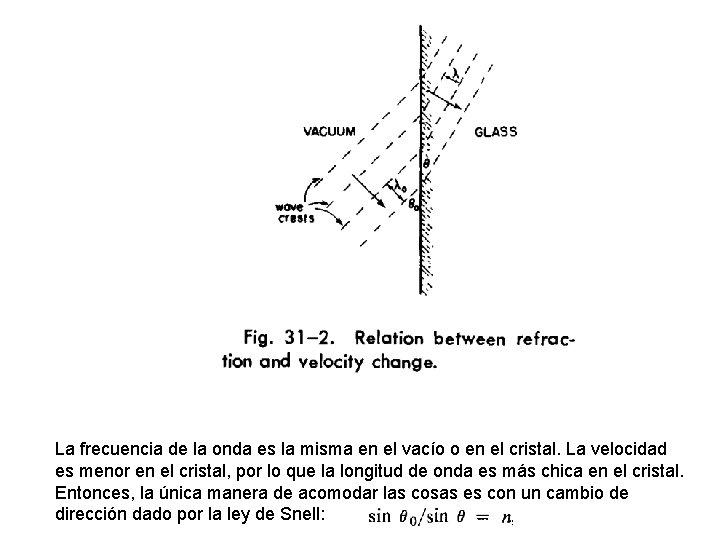 La frecuencia de la onda es la misma en el vacío o en el