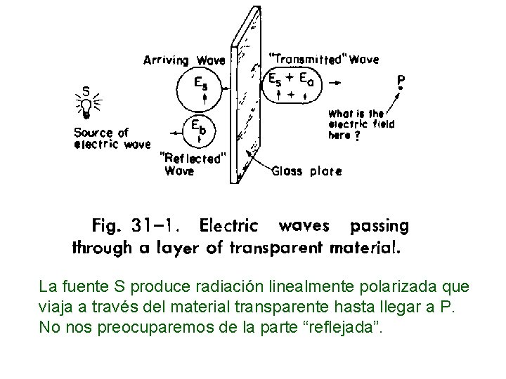 La fuente S produce radiación linealmente polarizada que viaja a través del material transparente