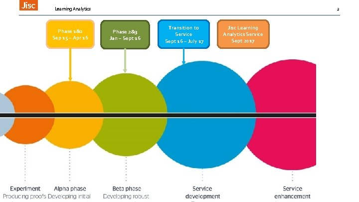 Learning Analytics Phase 1&2 Sep 15 – Apr 16 2 Phase 2&3 Jan –