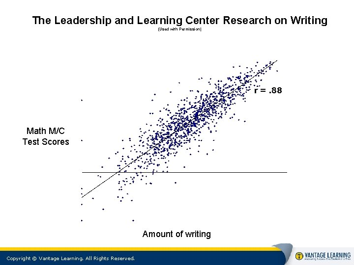 The Leadership and Learning Center Research on Writing (Used with Permission) Math M/C Test