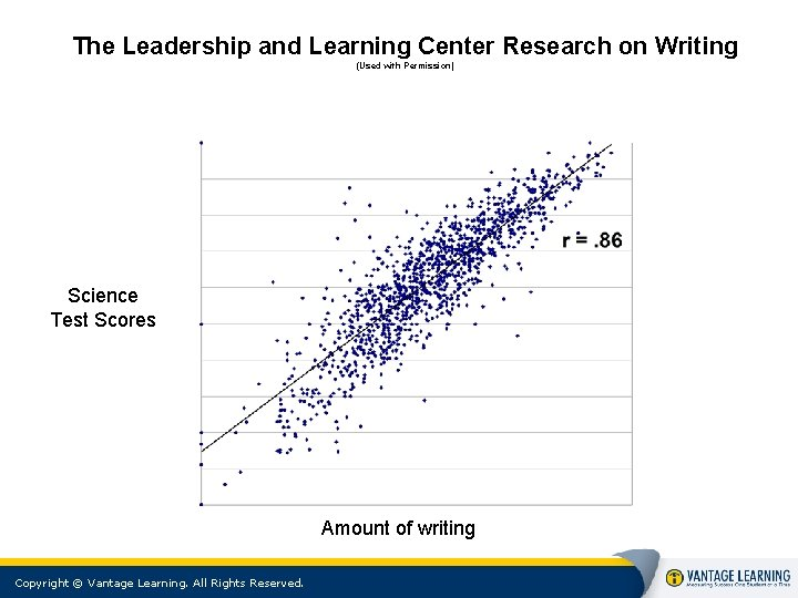 The Leadership and Learning Center Research on Writing (Used with Permission) Science Test Scores