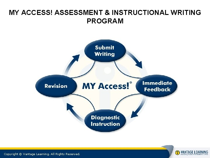 MY ACCESS! ASSESSMENT & INSTRUCTIONAL WRITING PROGRAM Copyright © Vantage Learning. All Rights Reserved.