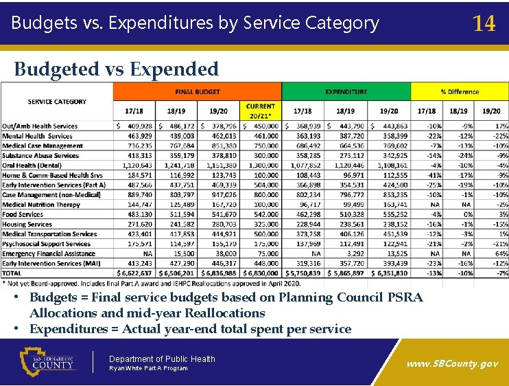 14 Budgets vs. Expenditures by Service Category Budgeted vs Expended • Budgets = Final