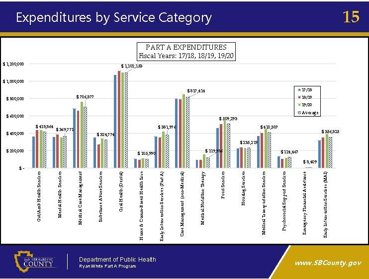Department of Public Health Ryan White Part A Program $ 817, 414 $ 706,