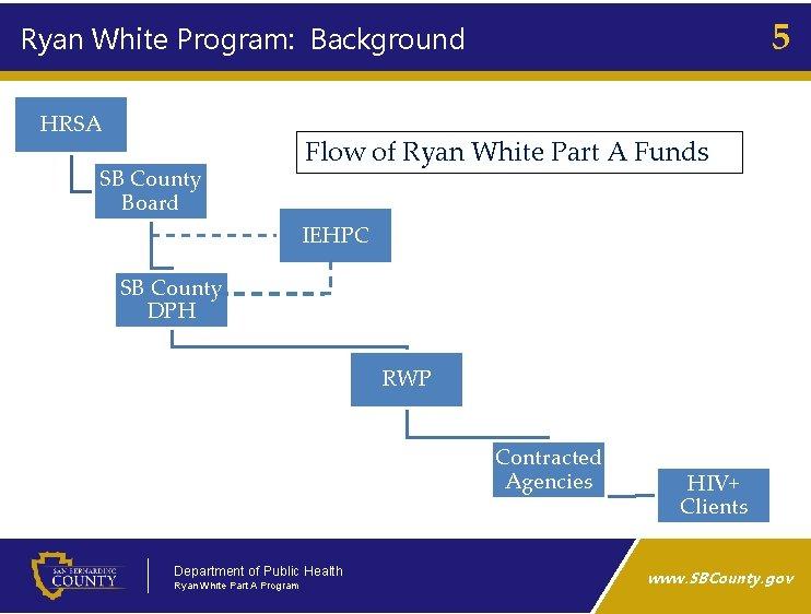 5 Ryan White Program: Background HRSA SB County Board Flow of Ryan White Part