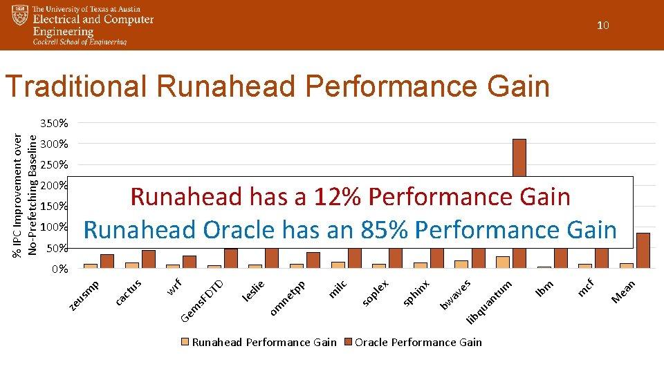 10 Traditional Runahead Performance Gain 300% 250% 200% Runahead has a 12% Performance Gain