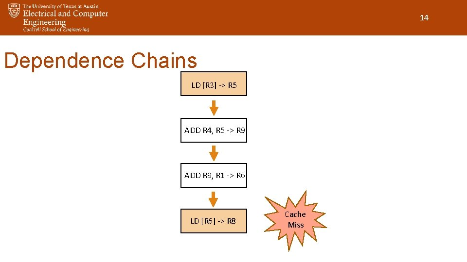 14 Dependence Chains LD [R 3] -> R 5 ADD R 4, R 5