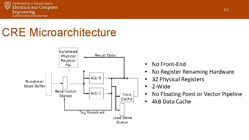 23 CRE Microarchitecture • • • No Front-End No Register Renaming Hardware 32 Physical
