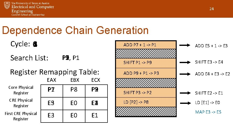 24 Dependence Chain Generation Cycle: 0 14253 ADD P 7 + 1 -> P
