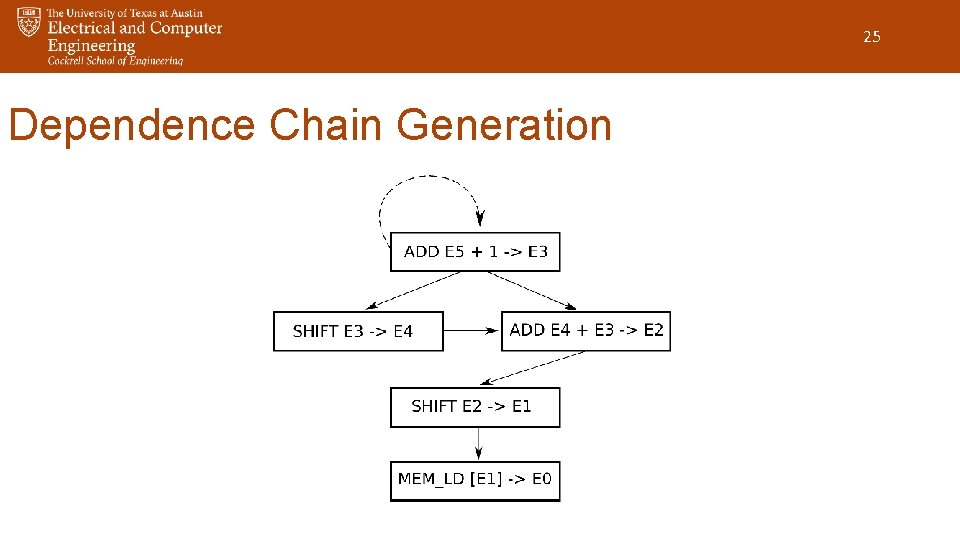 25 Dependence Chain Generation