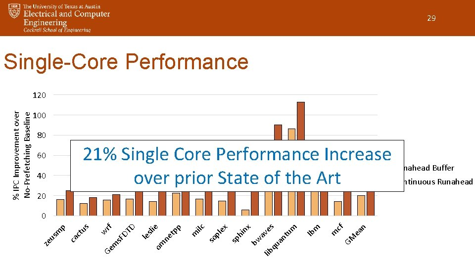 29 Single-Core Performance 100 80 21% Single Core Performance Increase Runahead Buffer over prior