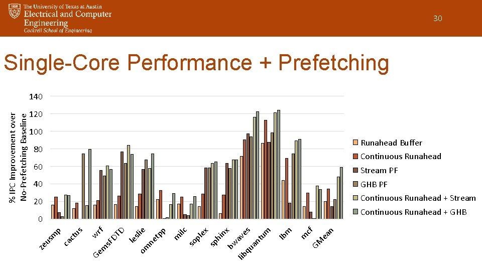 30 Single-Core Performance + Prefetching 120 100 Runahead Buffer 80 Continuous Runahead 60 Stream