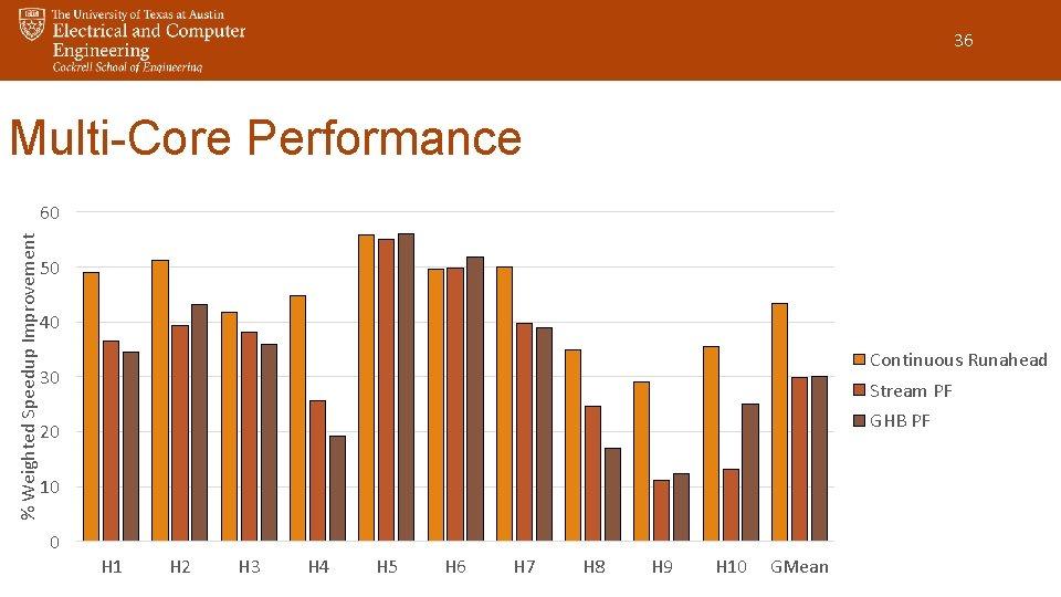 36 Multi-Core Performance % Weighted Speedup Improvement 60 50 40 Continuous Runahead 30 Stream