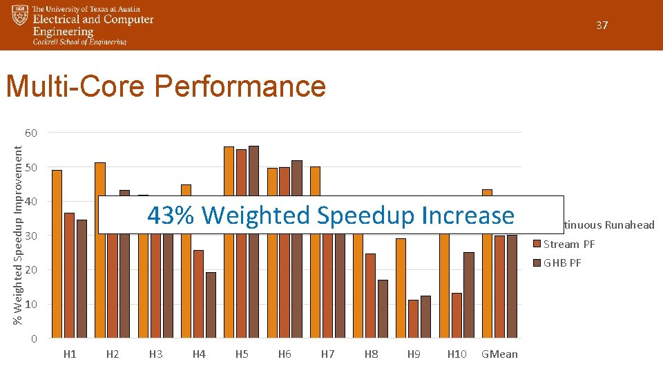 37 Multi-Core Performance % Weighted Speedup Improvement 60 50 40 43% Weighted Speedup Increase