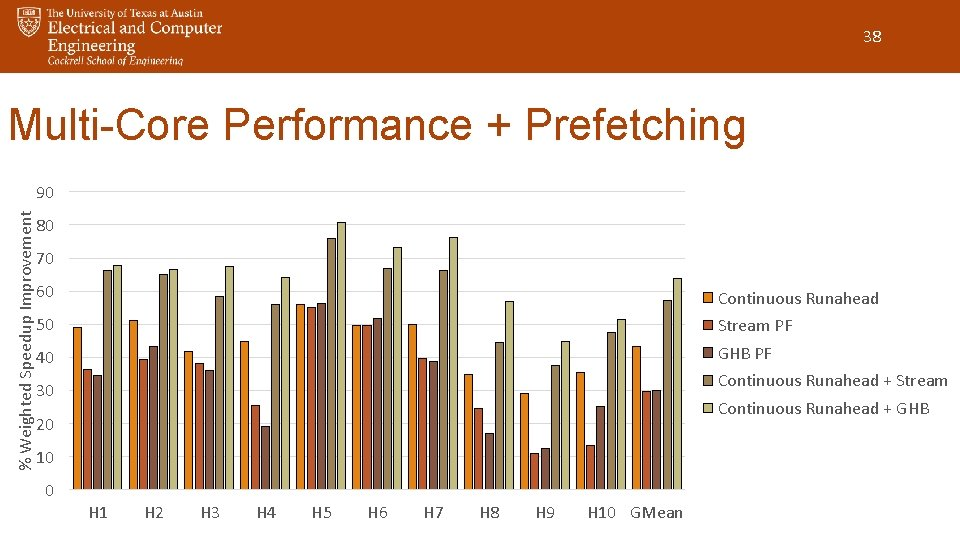 38 Multi-Core Performance + Prefetching % Weighted Speedup Improvement 90 80 70 60 Continuous