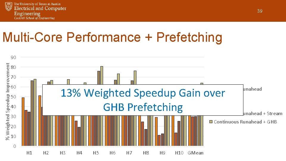 39 Multi-Core Performance + Prefetching % Weighted Speedup Improvement 90 80 70 60 13%