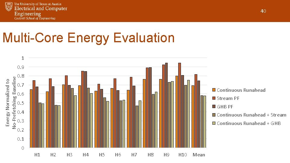 40 Multi-Core Energy Evaluation 1 Energy Normalized to No-Prefetching Baseline 0. 9 0. 8