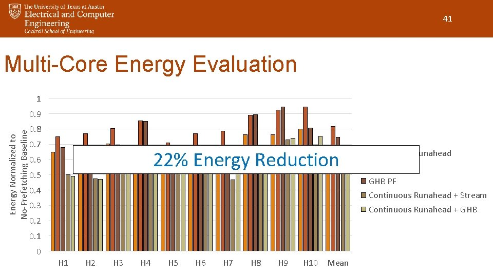 41 Multi-Core Energy Evaluation 1 Energy Normalized to No-Prefetching Baseline 0. 9 0. 8